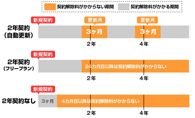 ソフトバンクの2年契約タイプ別比較表