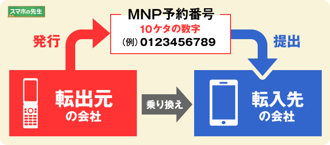 MNP予約番号に関する相関図
