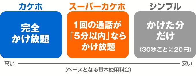 通話プラン(カケホ・スーパーカケホ・シンプル)