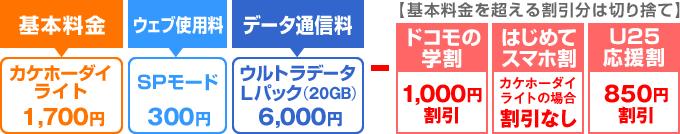 データ20GB+5分通話かけ放題のときの料金