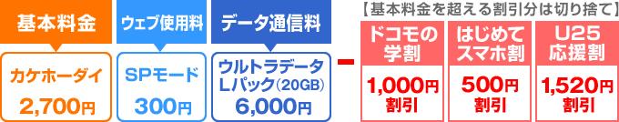 データ20GB+完全通話かけ放題のときの料金
