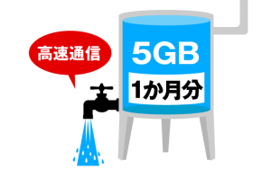 1か月5GBまで高速通信できる