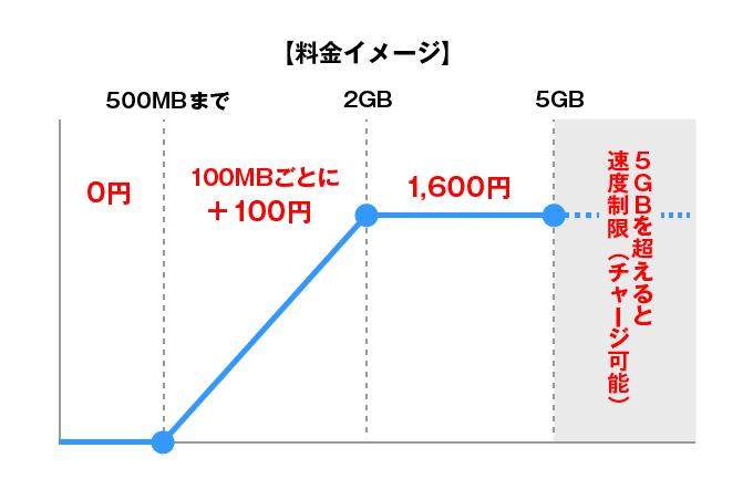 0SIMの料金イメージ