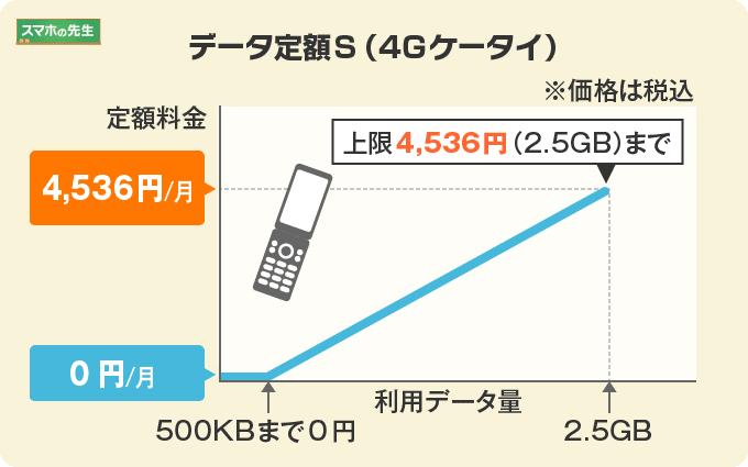 データ定額S(4Gケータイ)