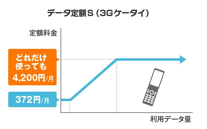 データ定額S(3Gケータイ)