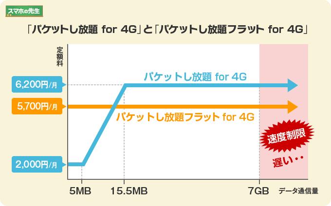 「パケットし放題 for 4G」と「パケットし放題フラット for 4G」