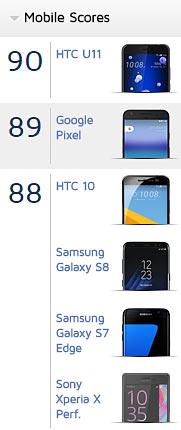 HTC U11のカメラ性能