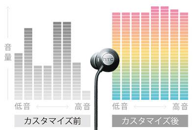 ハイレゾ対応・ノイズキャンセリング機能付きイヤフォン付属