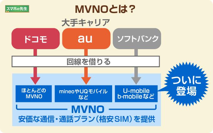 MVNOとは?