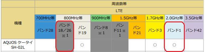 AQUOSケータイSH-02Lの対応周波数帯