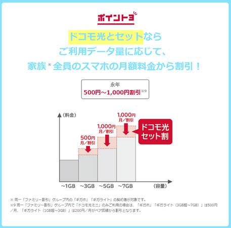 ドコモ光とセットならご利用データ量に応じて家族全員のスマホの月額料金から割引