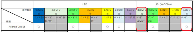 Android One S5の対応周波数帯