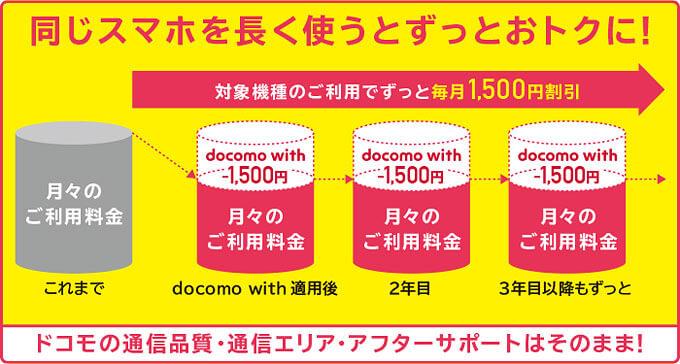 対象機種のご利用でずっと毎月1,500円割引