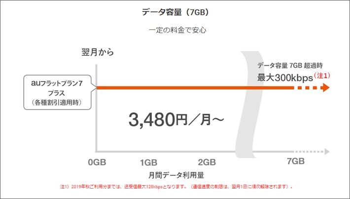 auフラットプラン7プラスは毎月7GBまで高速通信可能