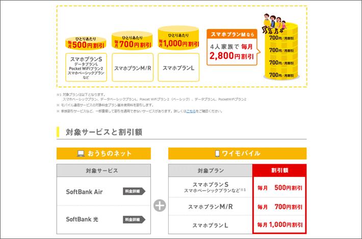 ワイモバイルのおうち割光セット(A)の割引額、対象プラン、対象サービス