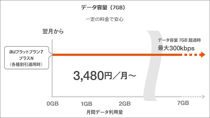 auフラットプラン7プラスNは7GBまで