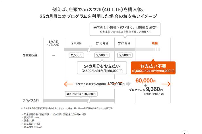 例えば、店頭でauスマホを購入後、25カ月目にアップグレードプログラムDXを利用した場合の支払いイメージ