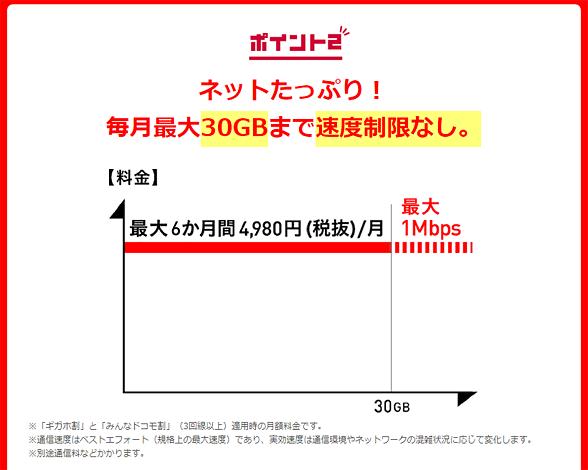 ギガホのポイント2「毎月最大30GBまで速度制限なし」