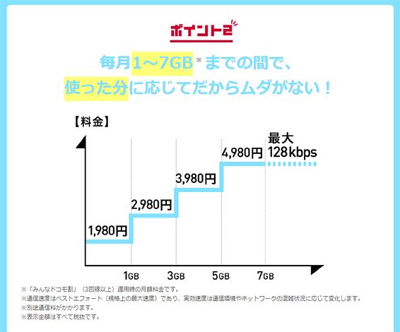 ギガライトのポイント2「毎月1~7GBまでの間で、使った分に応じてだからムダがない」