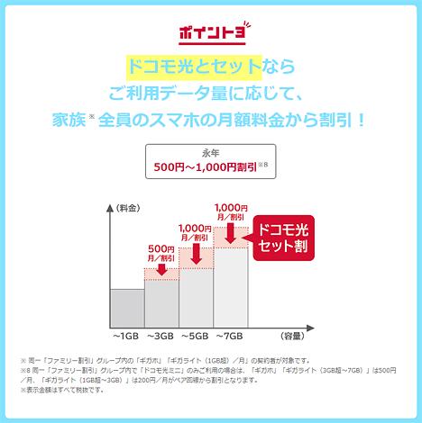 ドコモ光とセットならご利用データ量に応じて、家族全員のスマホの月額料金から割引