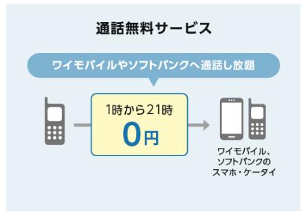 ケータイベーシックプランSSの通話無料サービス