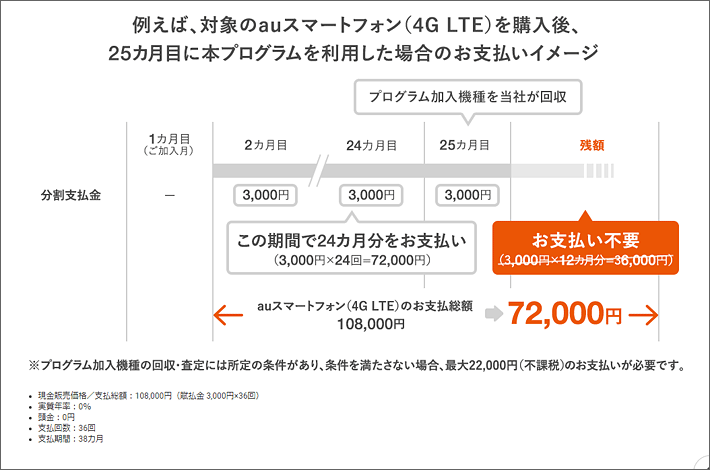 店頭でauスマートフォン(4GLTE)を購入後、25カ月目にアップグレードプログラムNXを利用した場合の支払いイメージ