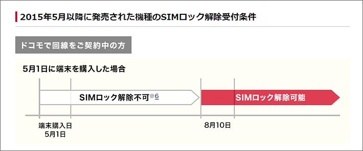 ドコモのSIMロック解除の100日ルール(通常)