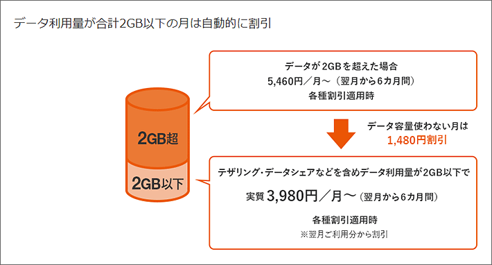 データ利用量が合計2GB以下の月は自動的に割引