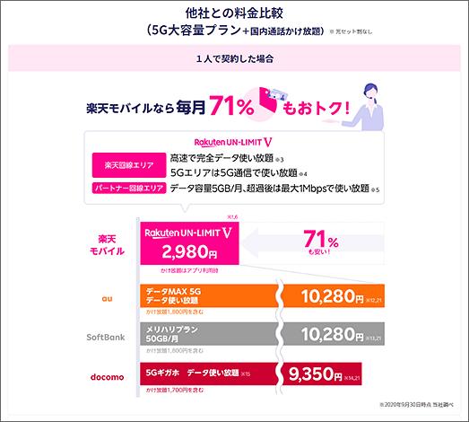 他社との料金比較(5G大容量プラン+国内通話かけ放題)