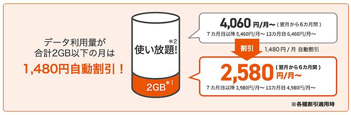 データ利用量が合計2GB以下の月は1480円自動割引