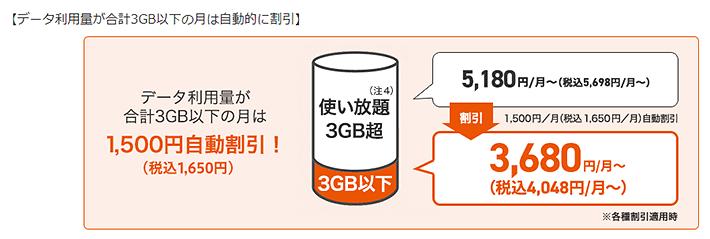 データ利用量が合計3GB以下の月は1,650円自動的に割引